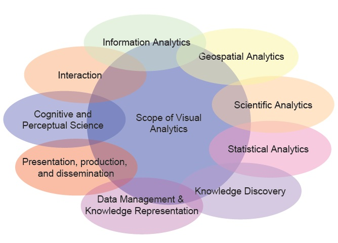Visual Analytics: Scope and Challenges