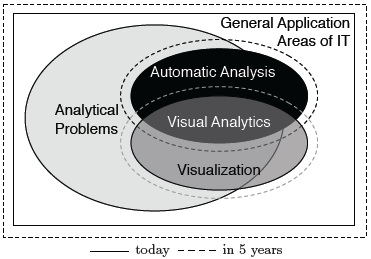 Visual Analytics: How Much Visualization and How Much Analytics?