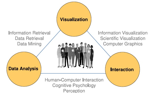an analysis of interactions in human Human-computer interaction (hci) is an area of research and practice that emerged in the early 1980s, initially as a specialty area in computer science embracing cognitive science and human factors engineering.