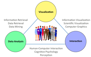 relationship analytics and data visualization for time critical decisions