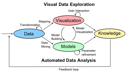 Visual Analytics Process